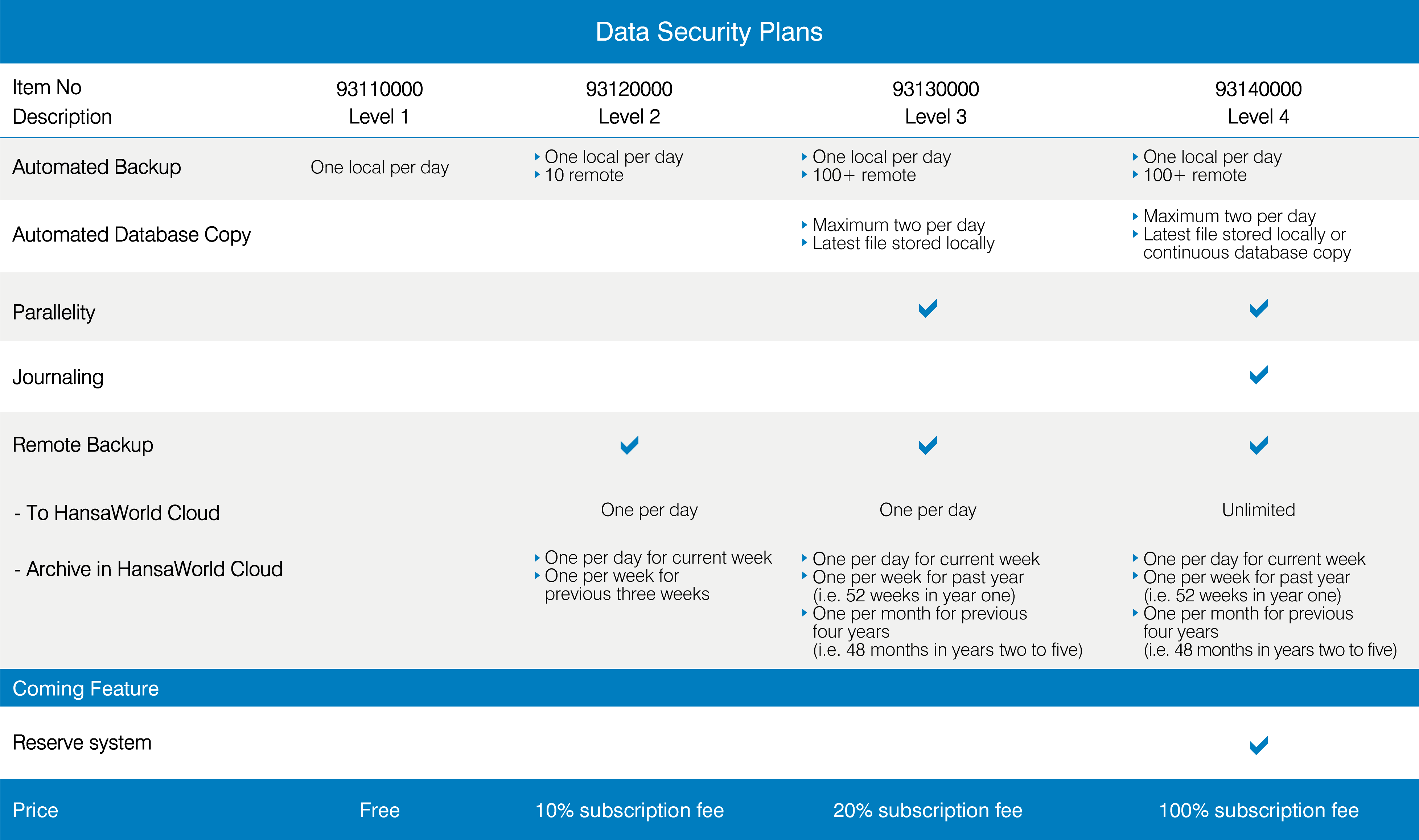 Data Security Plans